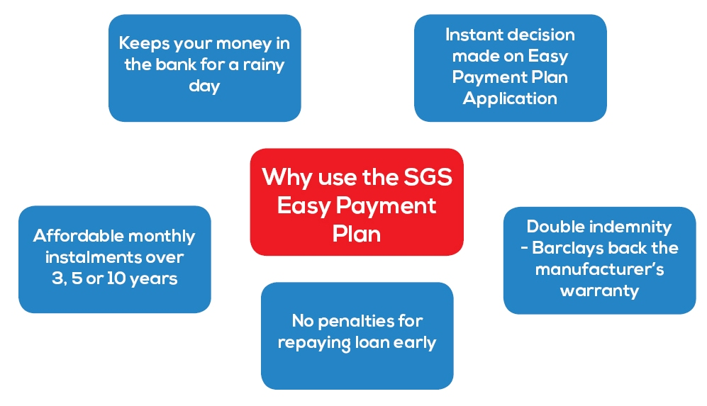 Easy Payment Plan diagram
