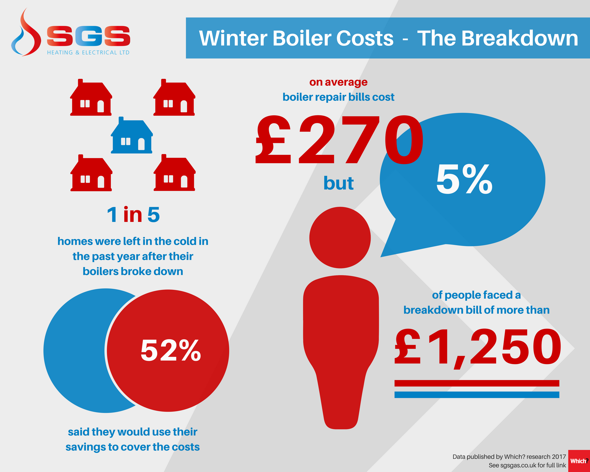 Winter boiler checks the breakdown 1